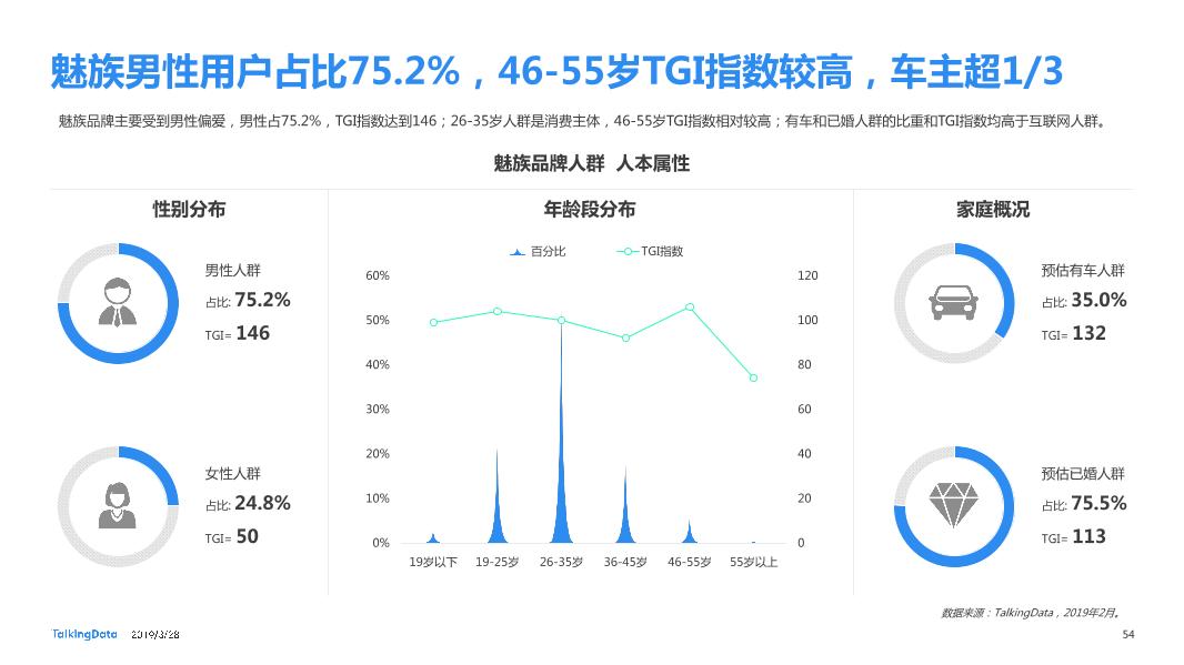 TalkingData-2019智能移动终端行业洞察_1553763480014-54