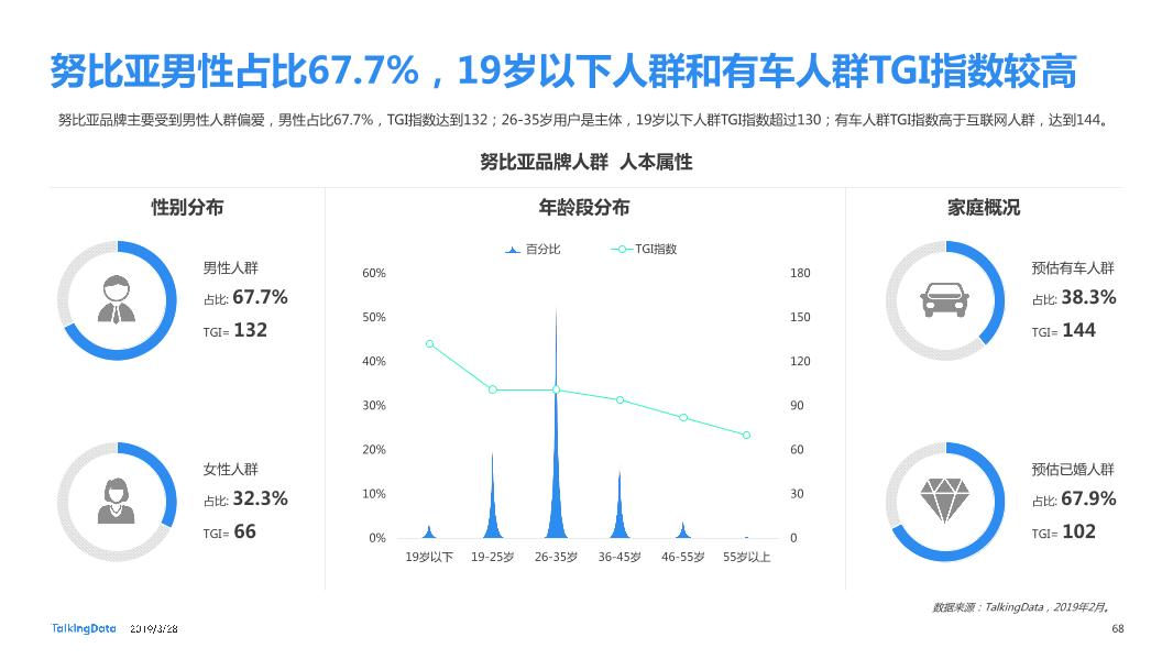 TalkingData-2019智能移动终端行业洞察_1553763480014-68